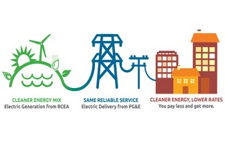 Community Choice Energy Graphic