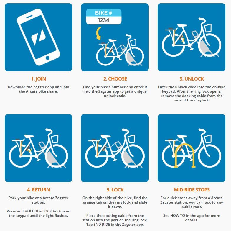 Zagster Infographic